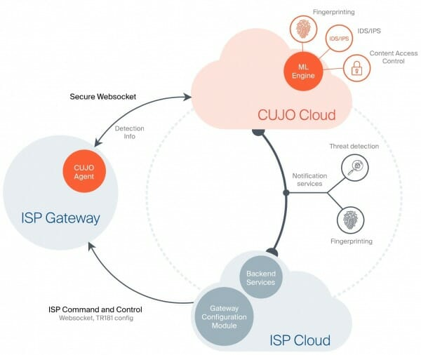isp network potential threats Promoting stakeholder action against botnets and other  internet service provider (isp) network  including the potential of filtering or coordinated network.