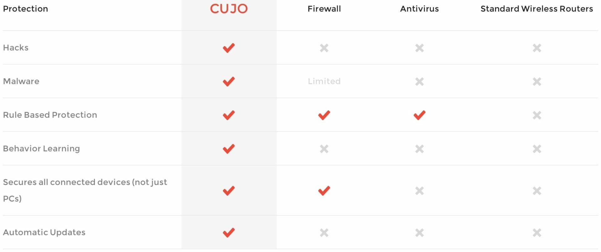 CUJO vs firewall