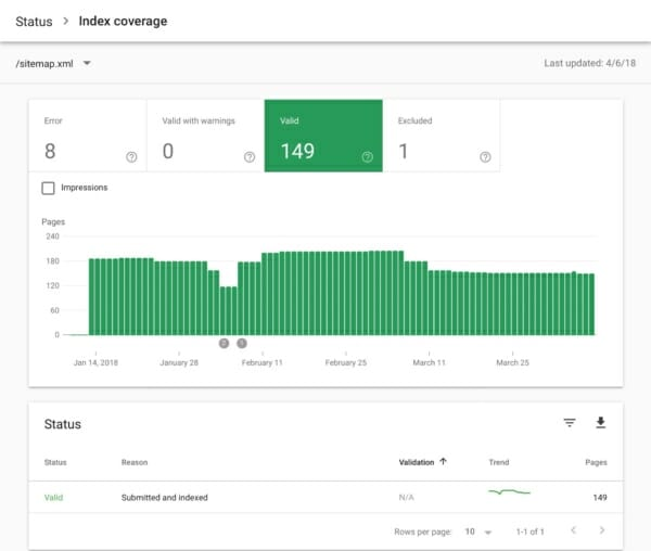 Google Search Console - Sitemap and index coverage
