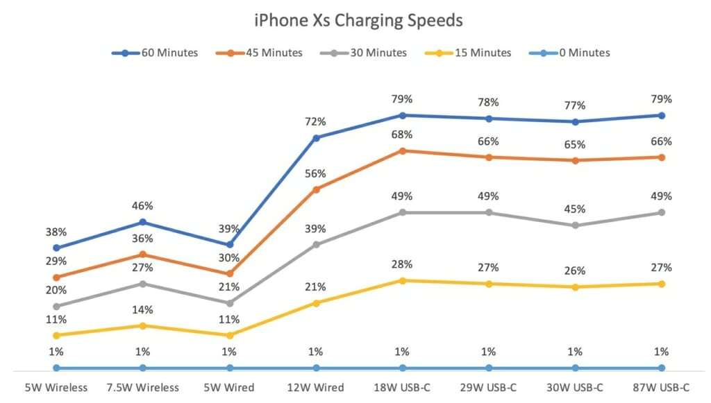 iPhone Xs Charging Speeds Compared