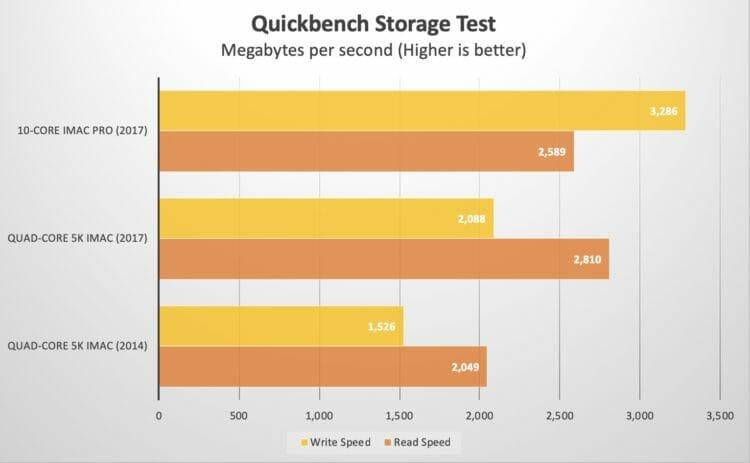 Quickbench Storage Test - 5K iMac vs iMac Pro