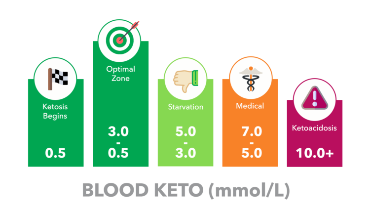 Blood ketone levels