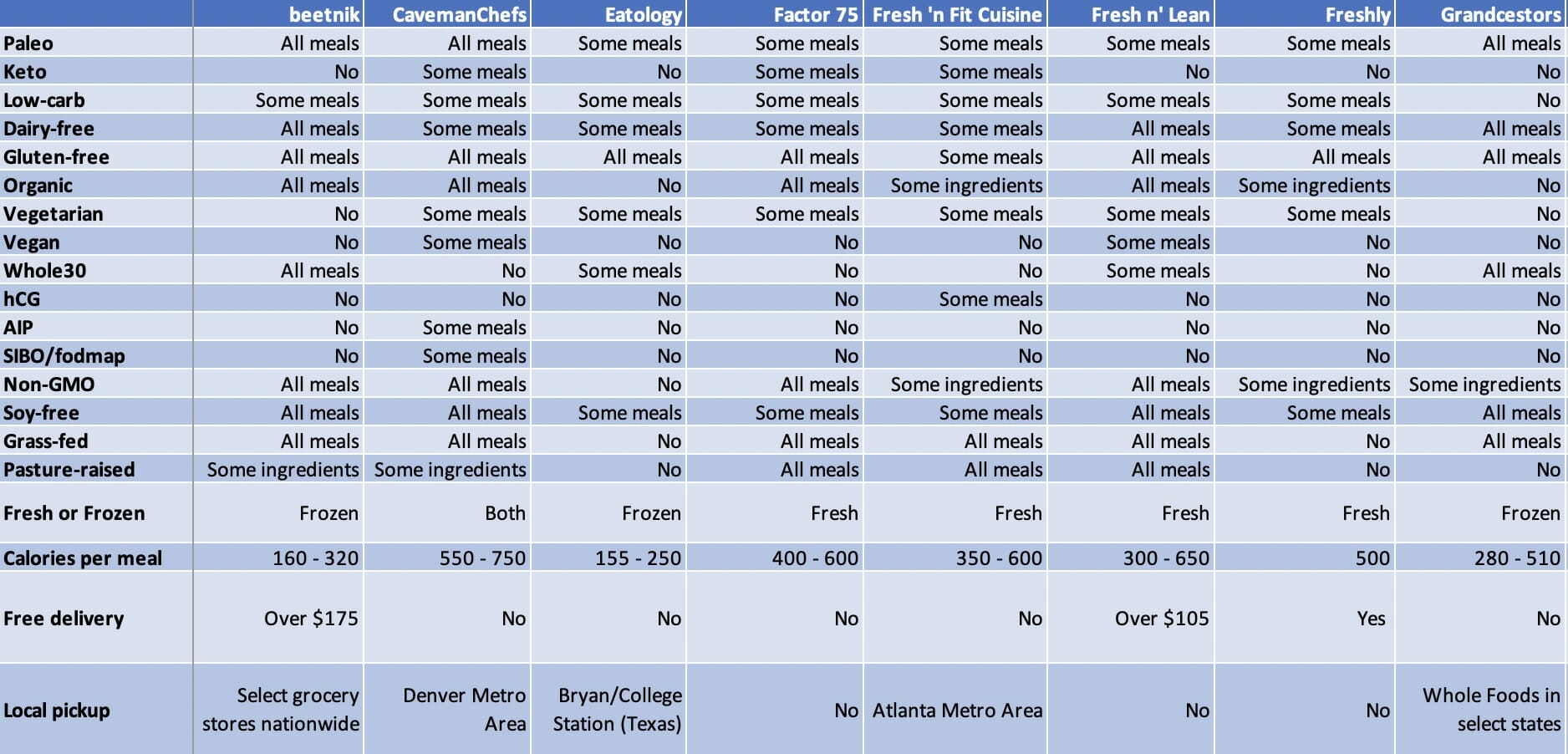 Meal Delivery Services - Comparison Table