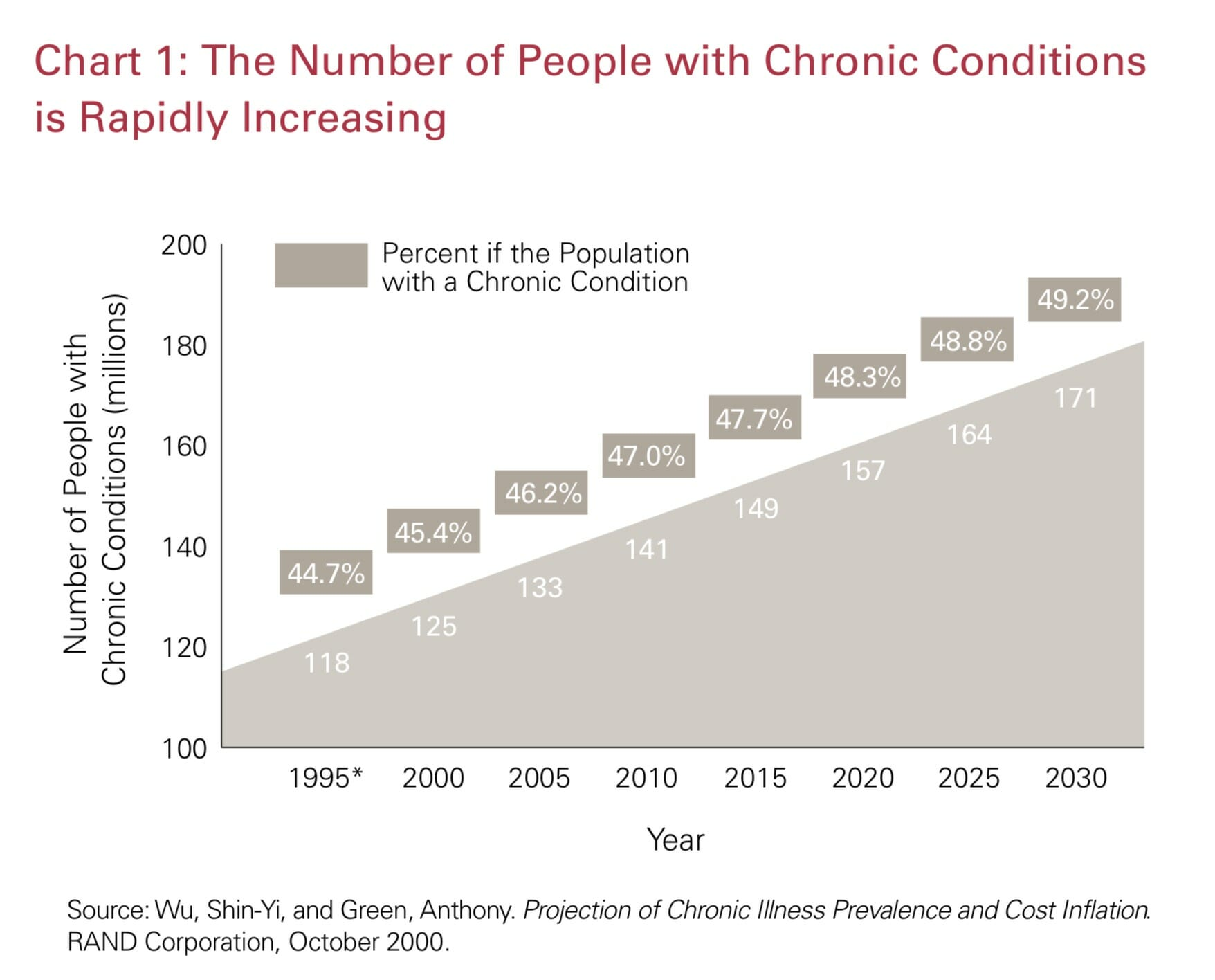 The Growing Crisis of Chronic Disease in the United States