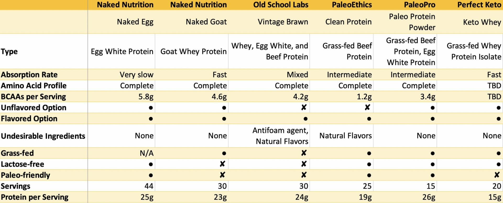 Excerpt of comparison table of all protein powders.