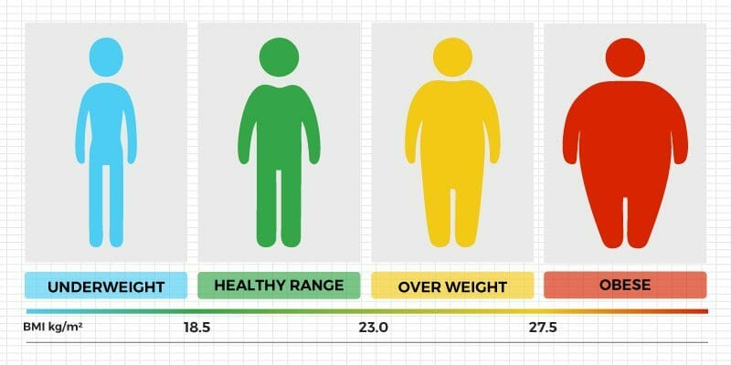 Maintaining a healthy weight can lead to higher testosterone levels