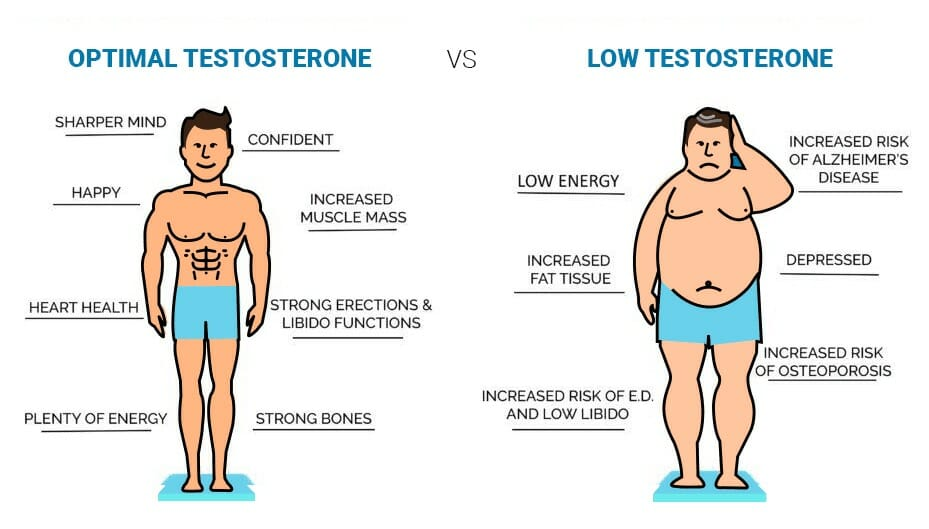 Symptoms of Low Testosterone Levels